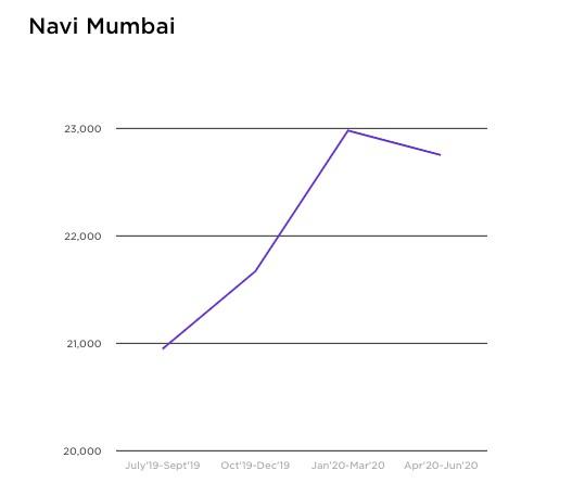 Top localities to buy and rent properties in Navi Mumbai