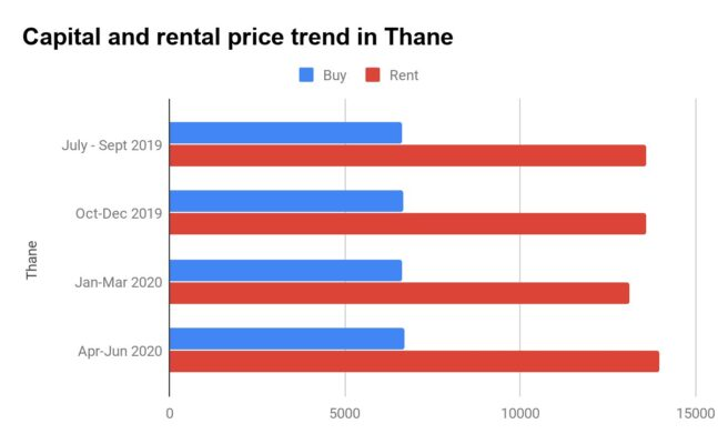 Top localities to consider in Thane and beyond, in 2020