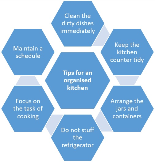 How to make your kitchen work efficiently for you