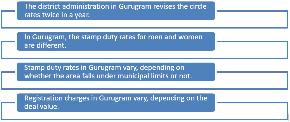 All about circle rates in Gurugram