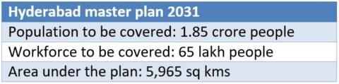 हैदराबाद मास्टर प्लॅन 2031