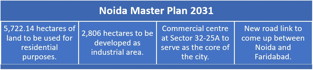 All about Noida master plan