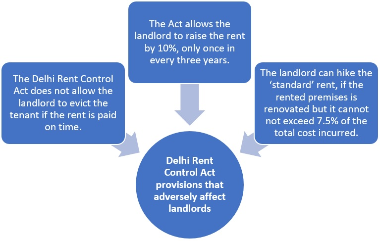 All you need to know about Delhi Rent Control Act