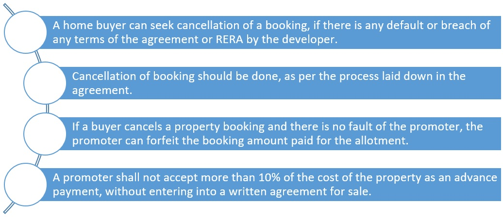 Does the RERA allow buyers to cancel allotment at any time?