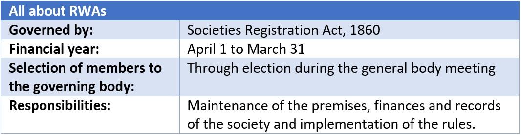 Residents welfare association