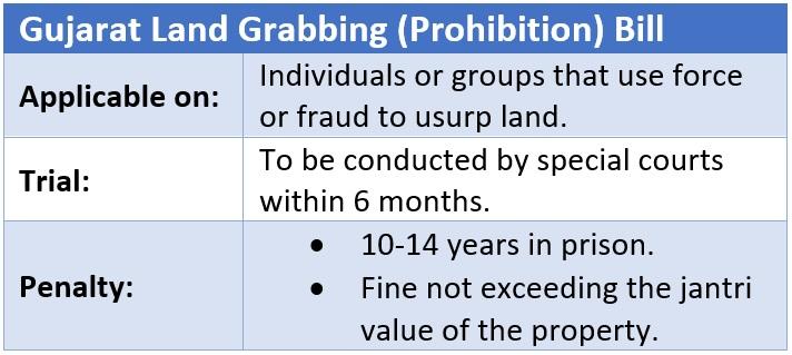 Gujarat Land Grabbing and Prohibition Bill