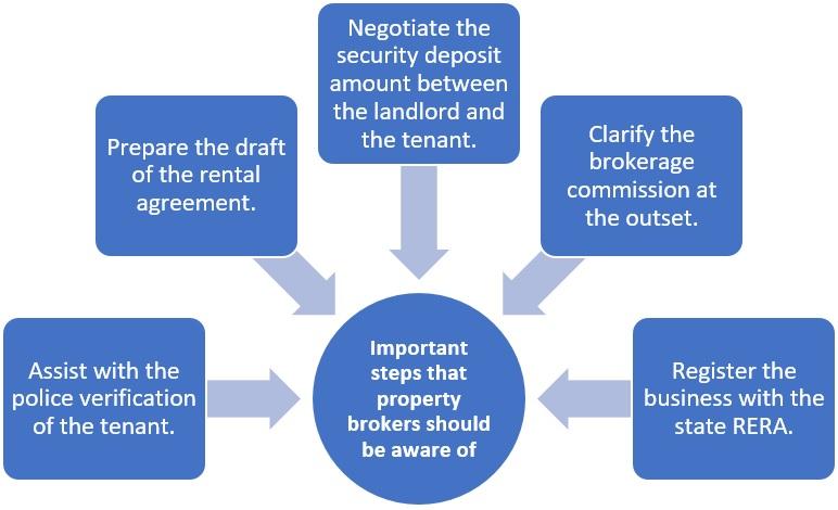 Rental real estate agent