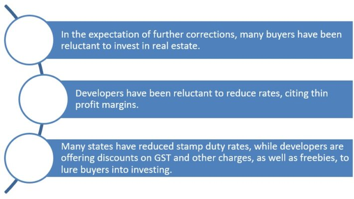 Real estate market recovery