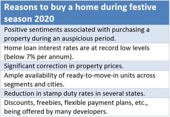 Festive season 2020 real estate