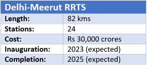 Delhi-Meerut RRTS