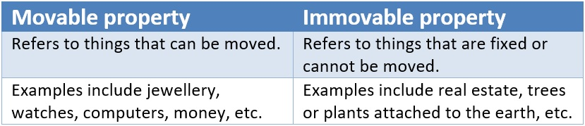 Movable vs immovable property