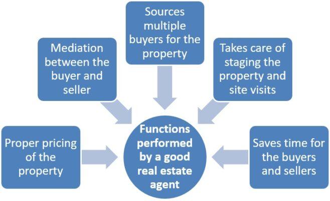 Advantages of hiring a broker