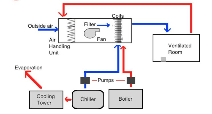 All you need to know about HVAC