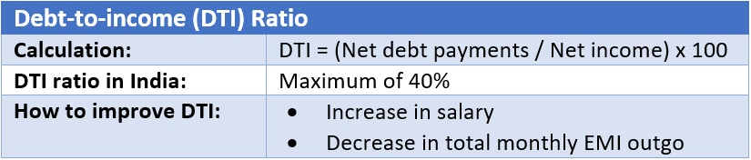 Debt-to-income (DTI) ratio