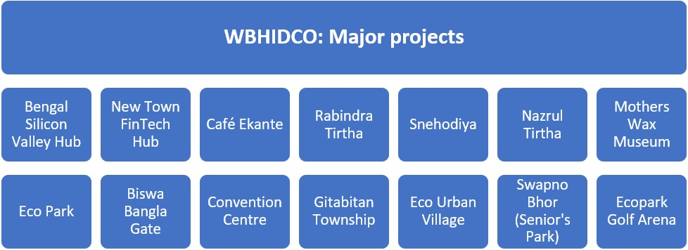 West Bengal Housing Infrastructure Development Corporation WBHIDCO