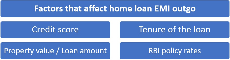 Factors that affect home loan EMI outgo
