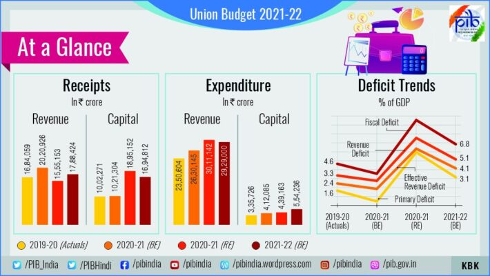 Union Budget 2021-22 at a glance