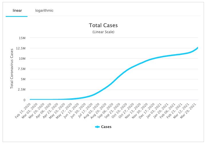 Total coronavirus cases in India in 2021