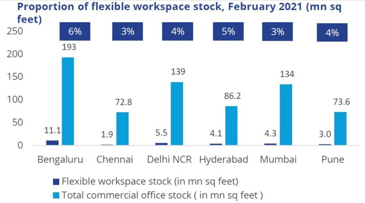 Flexible workspaces to lease 3 million sq ft space in 2021: Colliers