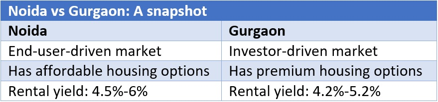 Noida vs Gurgaon: Which is a better bet for property investors?