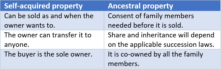 Self-acquired property vs ancestral property