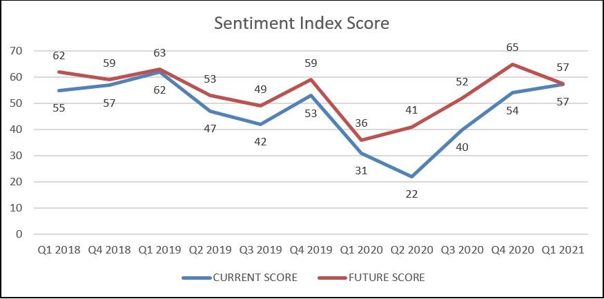 Knight Frank Sentiment Index Q1 2021 Sentiment Score