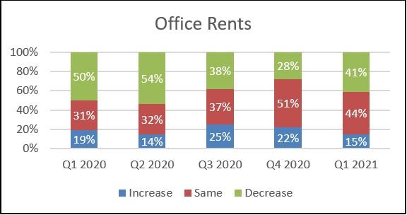 Knight Frank Sentiment Index Q1 2021 Office Rents