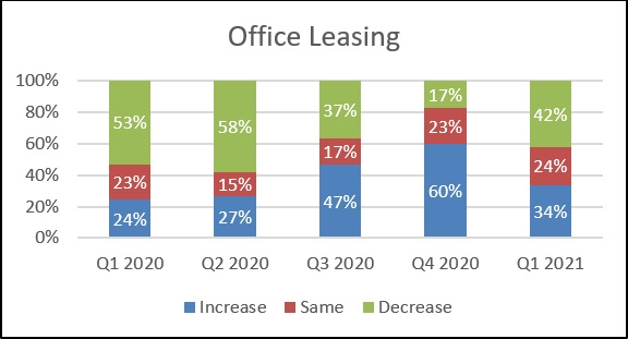 Knight Frank Sentiment Index Q1 2021 Office Leasing