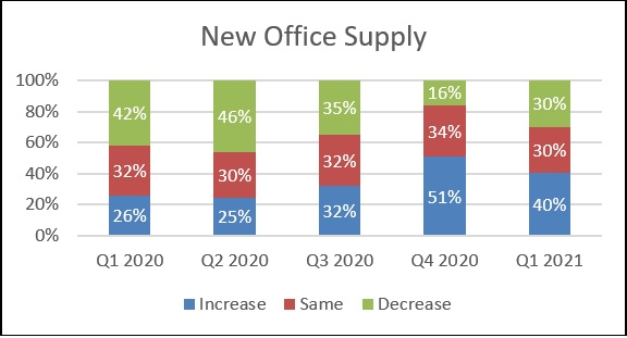 Knight Frank Sentiment Index Q1 2021 New Office Supply