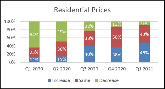 Knight Frank Sentiment Index Q1 2021 Residential Prices