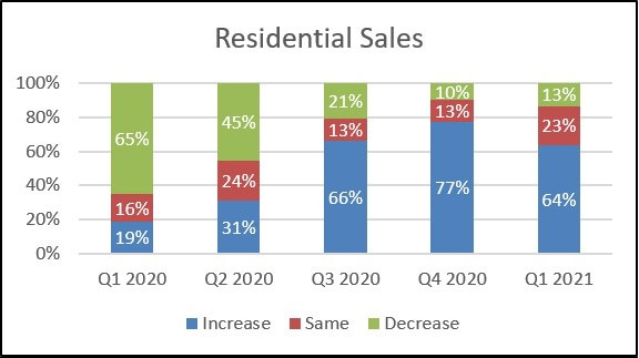 Knight Frank Sentiment Index Q1 2021 Residential Sales