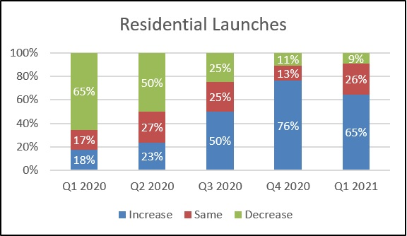Knight Frank Sentiment Index Q1 2021 Residential Launches