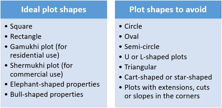 Vastu for irregular shaped plots