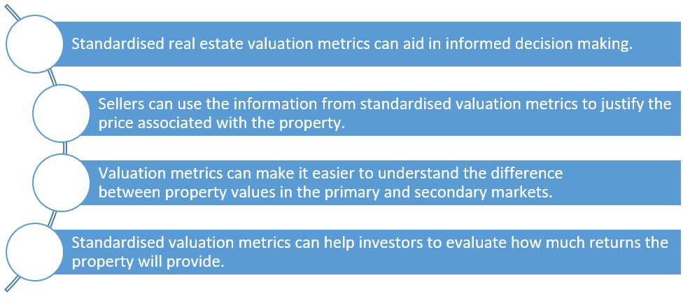 Can standardised valuation metrics make property buying and selling easier?